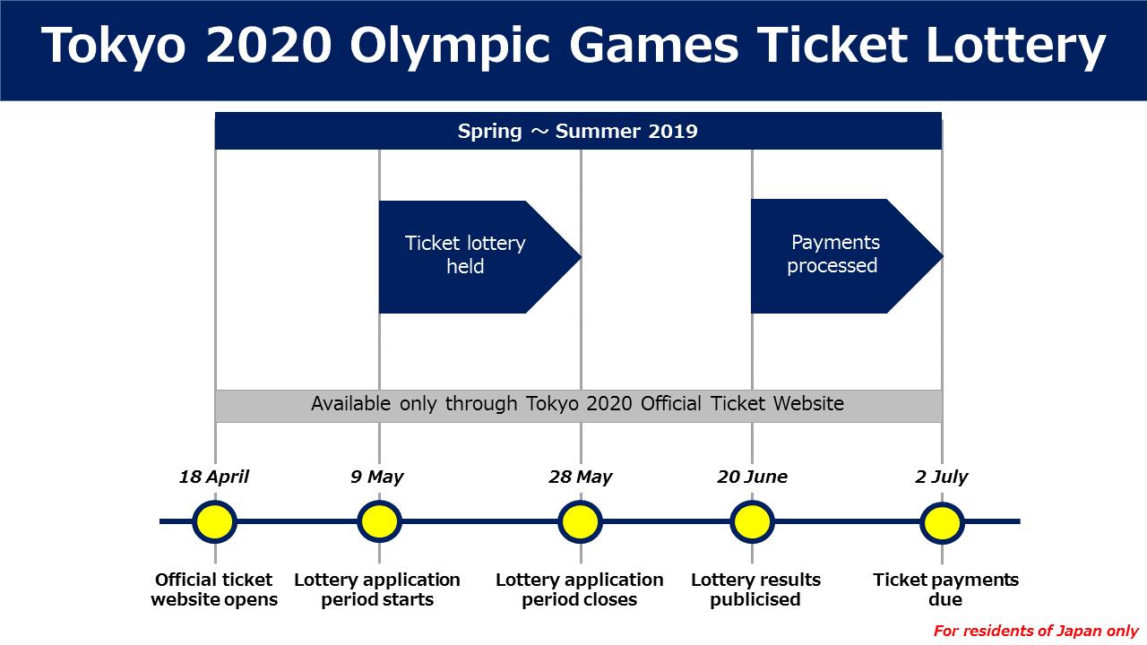 Lotería de Boletos Olímpicos de Tokio 2020 para Residentes de Japón